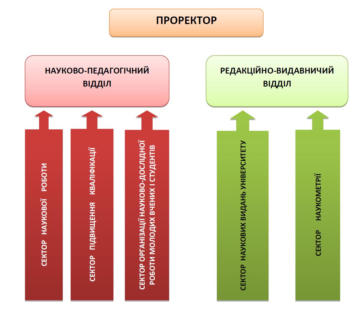 Структура науковий відділ